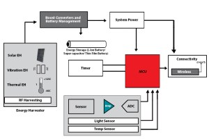 MSP430 UltraLowPower MCUs | Applications