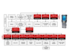 Integrated Load Switches   Applications   Power ICs   TI