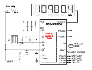TIDMSINGLEPHASEMETER Class 02 SinglePhase Emeter | TI
