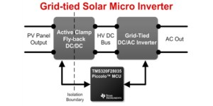 TIDMSOLARUINV Gridtied Solar Micro Inverter with MPPT | TI
