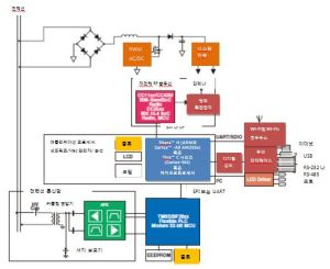 TI Korea  DSP Tool hot offer