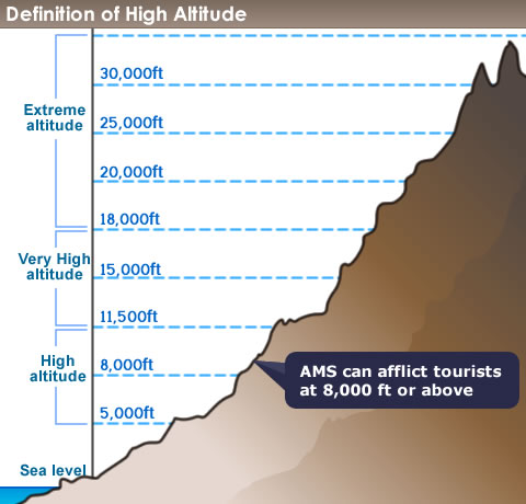 graph of high altitude