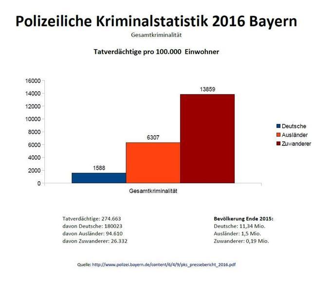 Kriminalität Deutschland Ausländer