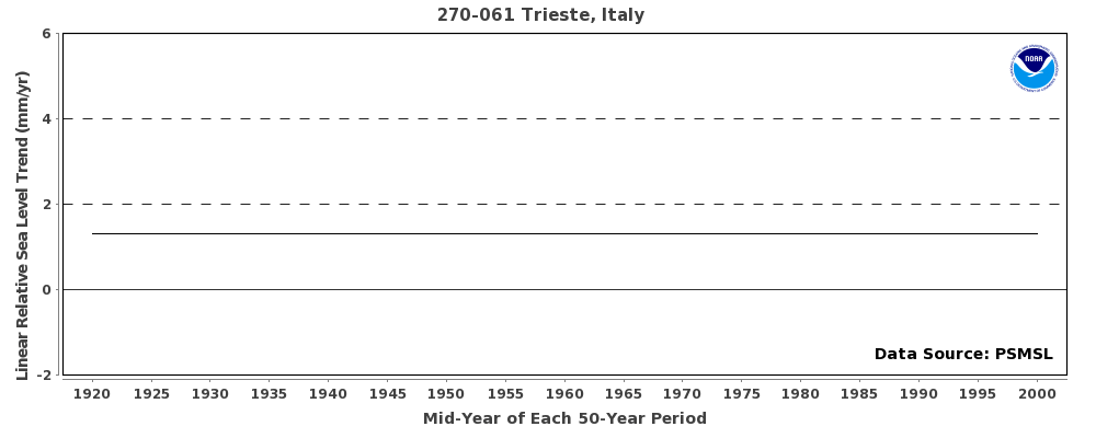 50 year trend plot