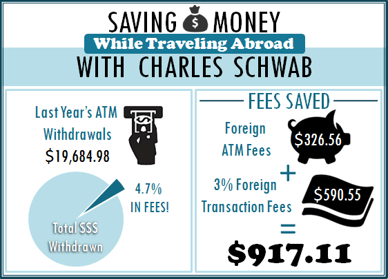 Saving Money While Traveling Abroad with Charles Schwab