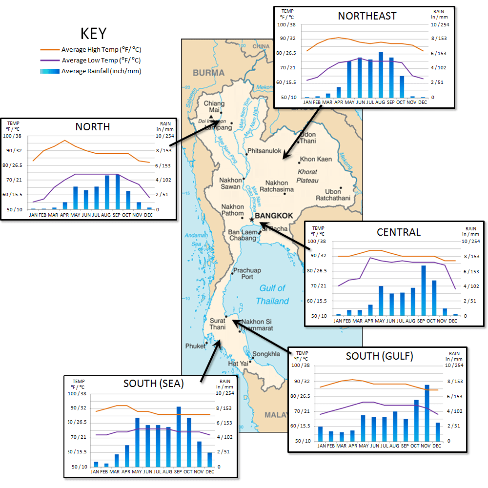 Annual Temperature and Rainfall Across 5 Regions in Thailand
