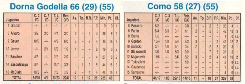 Estadísticas Dorna Godella Copa Europa 1993