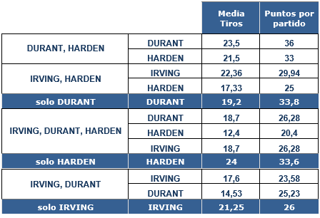 Nets Stats 2