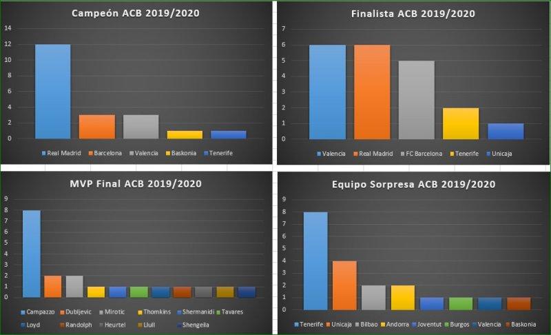 Encuestas fase final ACB 2020