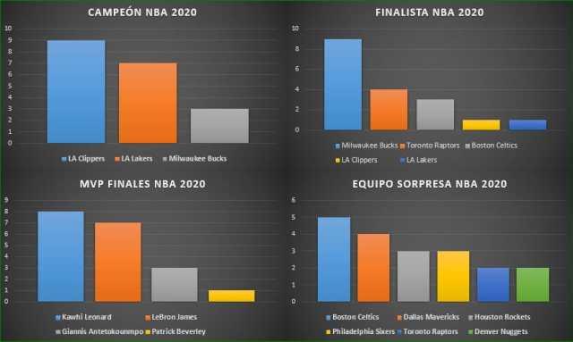 encuesta NBA 2020