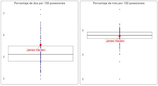 James Harden Estadísticas Avanzadas