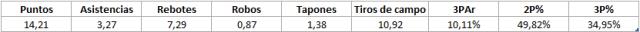 Marc Gasol Stats