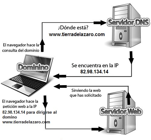 Servidor de DNS