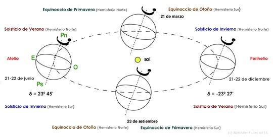 Movimiento de traslación de la Tierra alrededor del Sol.