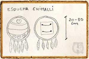 Esquema del escudo Chimalli