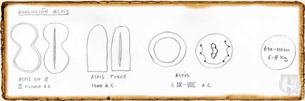 Evolución de los escudos tipo Aspis.