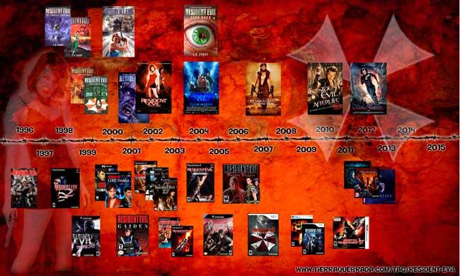 Libros, películas y videojuegos de Resident Evil