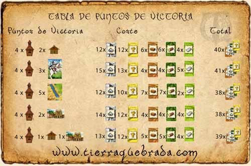 Tabla de Costes de Construcción del Catan para 4 ciudades.