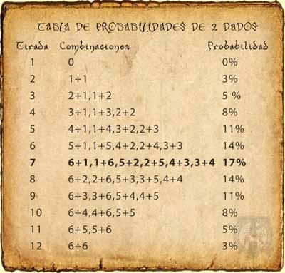 Tabla de Probabilidades de las tiradas de 2 dados