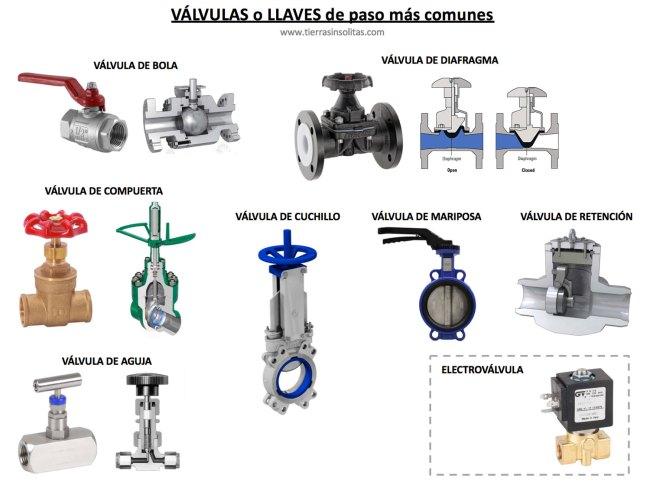 tipos de válvulas o llaves de paso