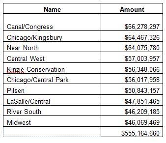 Top 10 TIFS Fund Balance