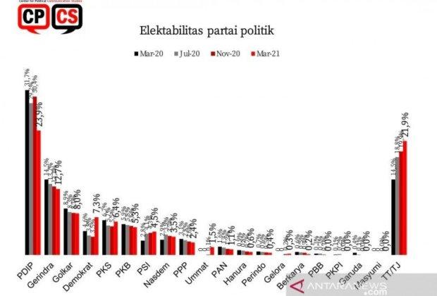 Di Tengah Isu KLB, Elektabilitas Demokrat dan AHY Melesat, PDIP Jeblok dan Partai Ummat Salip PAN
