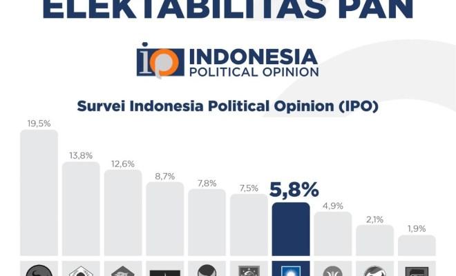 Hasil Survei IPO: Elektabilitas PAN Melejit Salip PKS