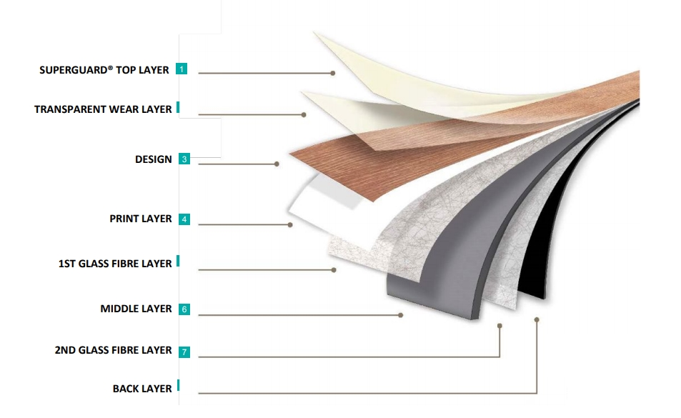 What Is Luxury Vinyl Click Flooring Tile Mountain - What is lvt flooring made of
