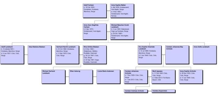 Etterkommere av Adolf Carlsen mindre