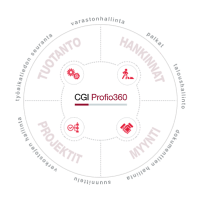 CGI-Profio360 -toiminnanohjausratkaisu
