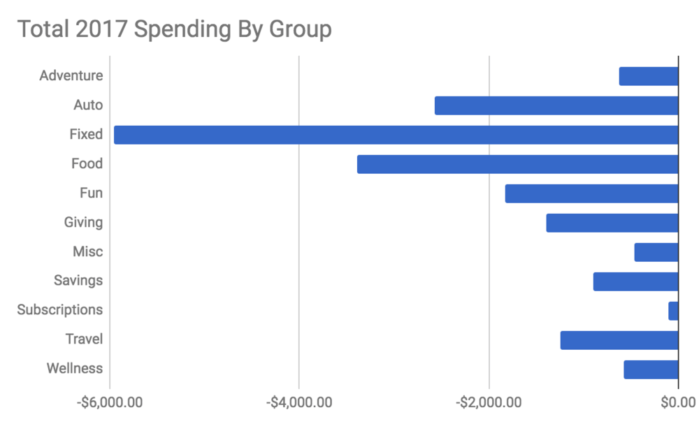 customize your household budget with a monthly spending by group