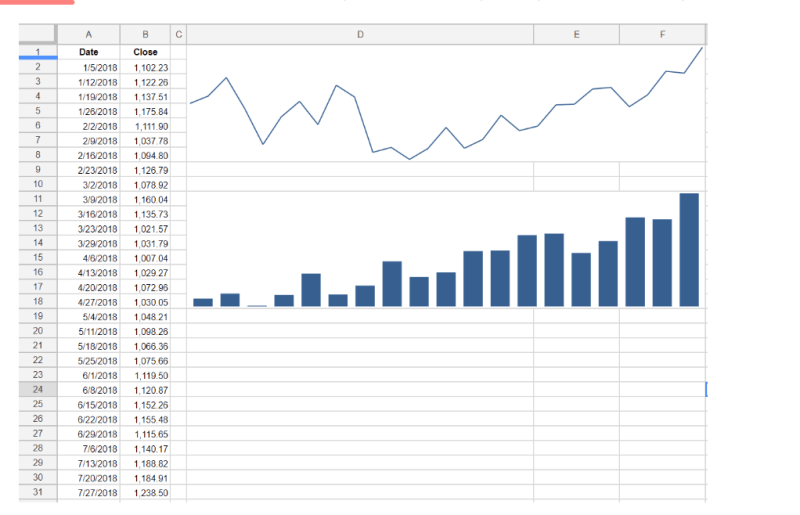 Google Sheets Sparkline Google Finance
