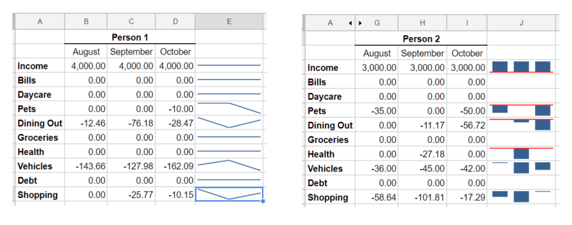 Google Sheets Sparkline