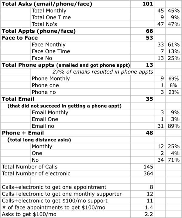 mpd stats