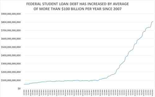 FEDERAL STUDENT LOAN DEBT-HISTORICAL-CHART-1