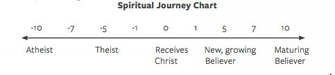 spiritual-journey-chart-plus-one