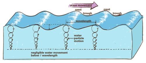time wave orbital motion