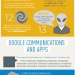 Infografik: Diese Fakten weiß kaum jemand über Google