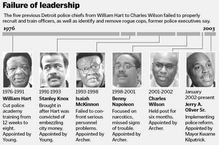 Failed Police Leadership