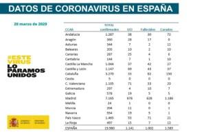 Datos casos de Coronavirus en España 20 de marzo - Ministerio de Sanidad