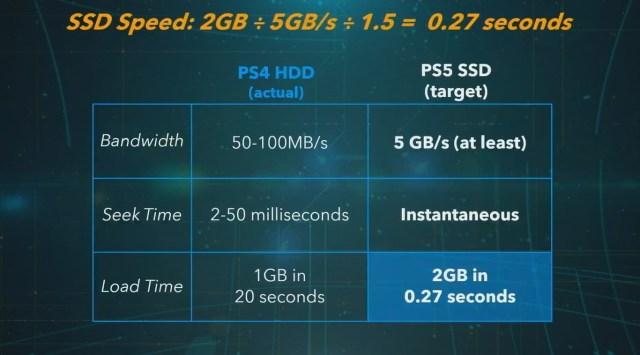 Comparación entre las prestaciones de las memorias de una PS4 y la PS5.
