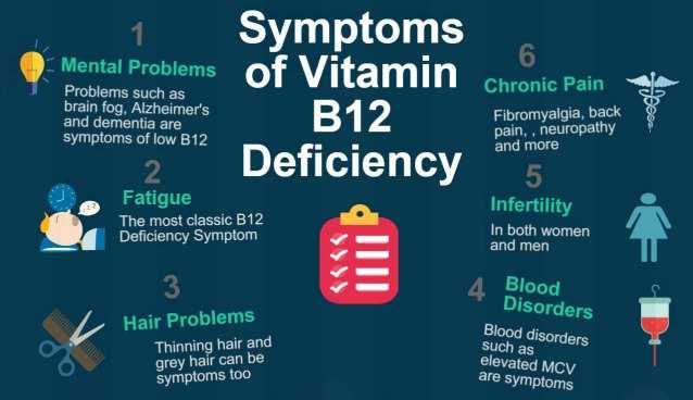 VITAMIN B Deficiency