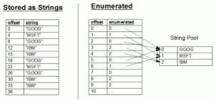 Symbols, Enumerations and strings in kdb » Kdb Tutorials