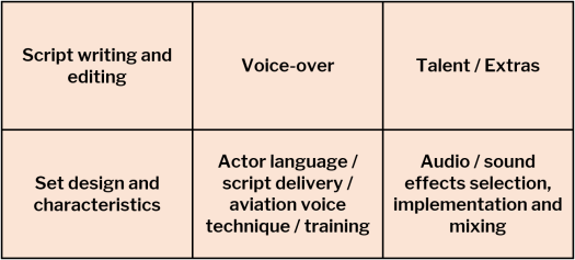 Aviation Advisory to the Film Industry Script writing and editing	Voice-over	Talent / Extras Set design and characteristics	Actor language / script delivery / aviation voice technique / training	Audio / sound effects selection, implementation and mixing