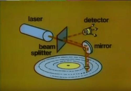 Laser Diagram