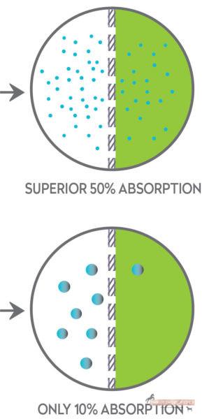 Nano Amplification