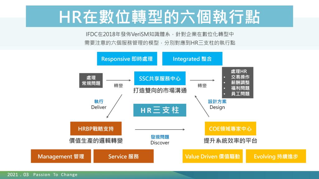 HR在數位轉型的六個執行點