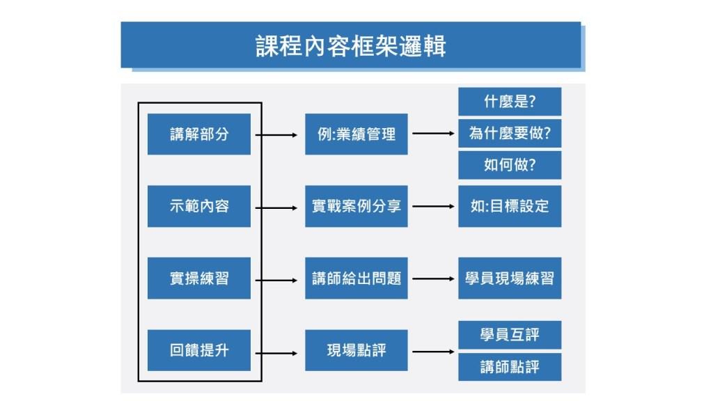 課程內容架構邏輯