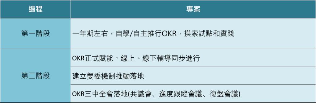 竹妃產品部的OKR落地實踐