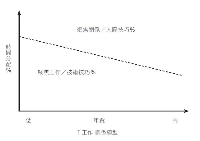 工作-關係模型